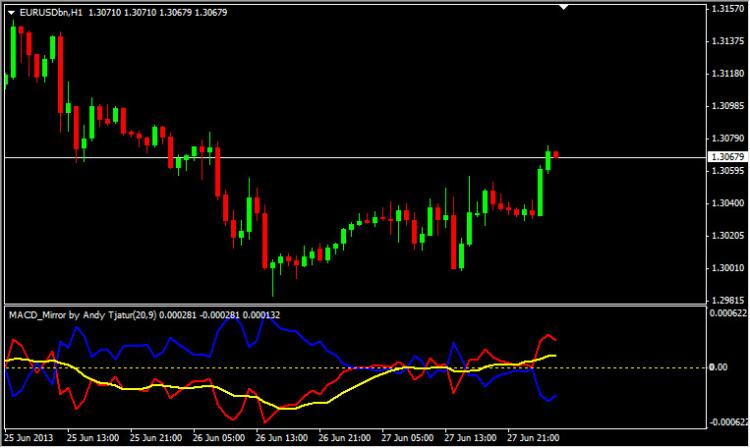 MACD Mirror Indicator1